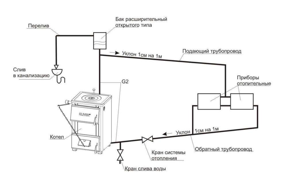 Схема циркуляции воды в отопительной системе