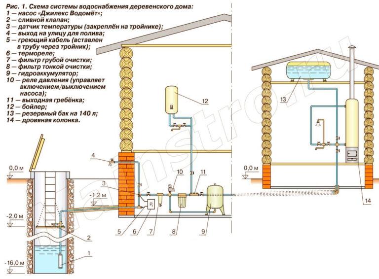 Устройство системы водоснабжения из колодца