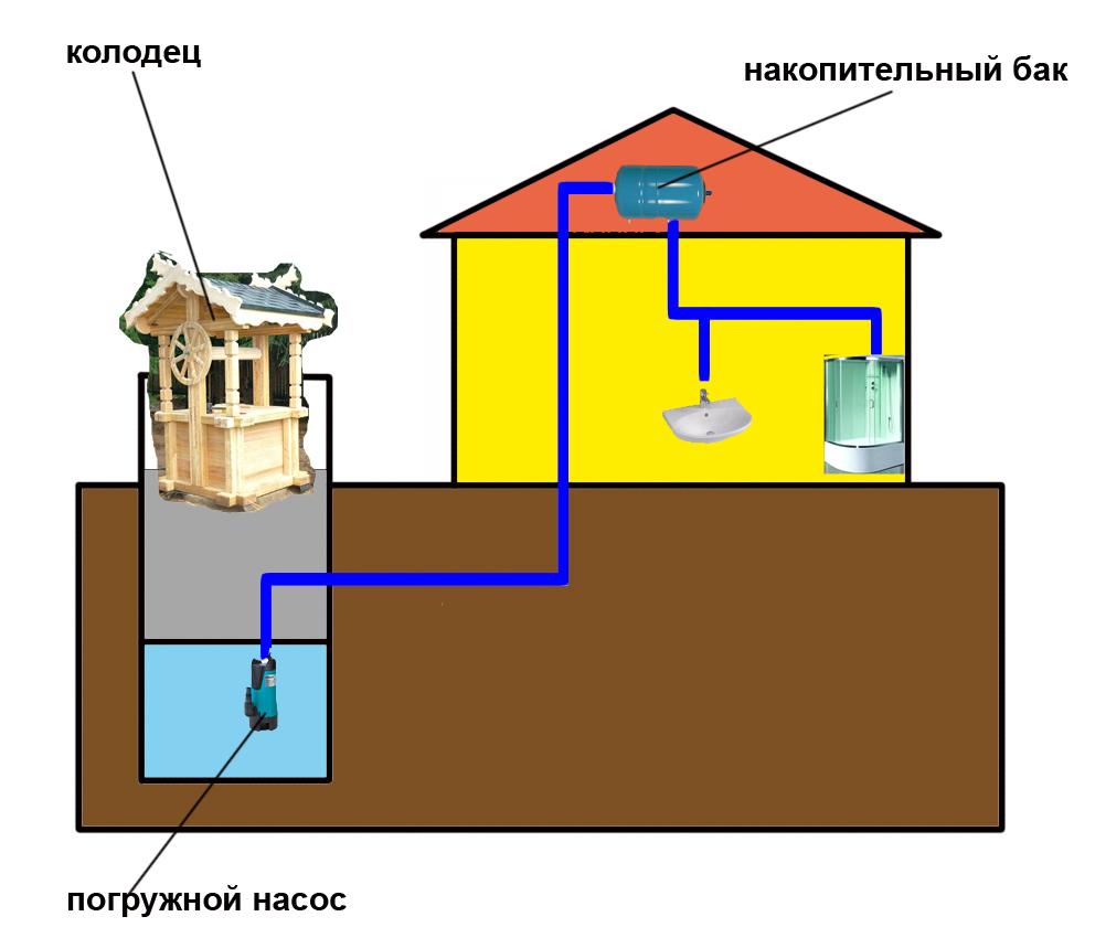 Простейшая схема водоснабжения