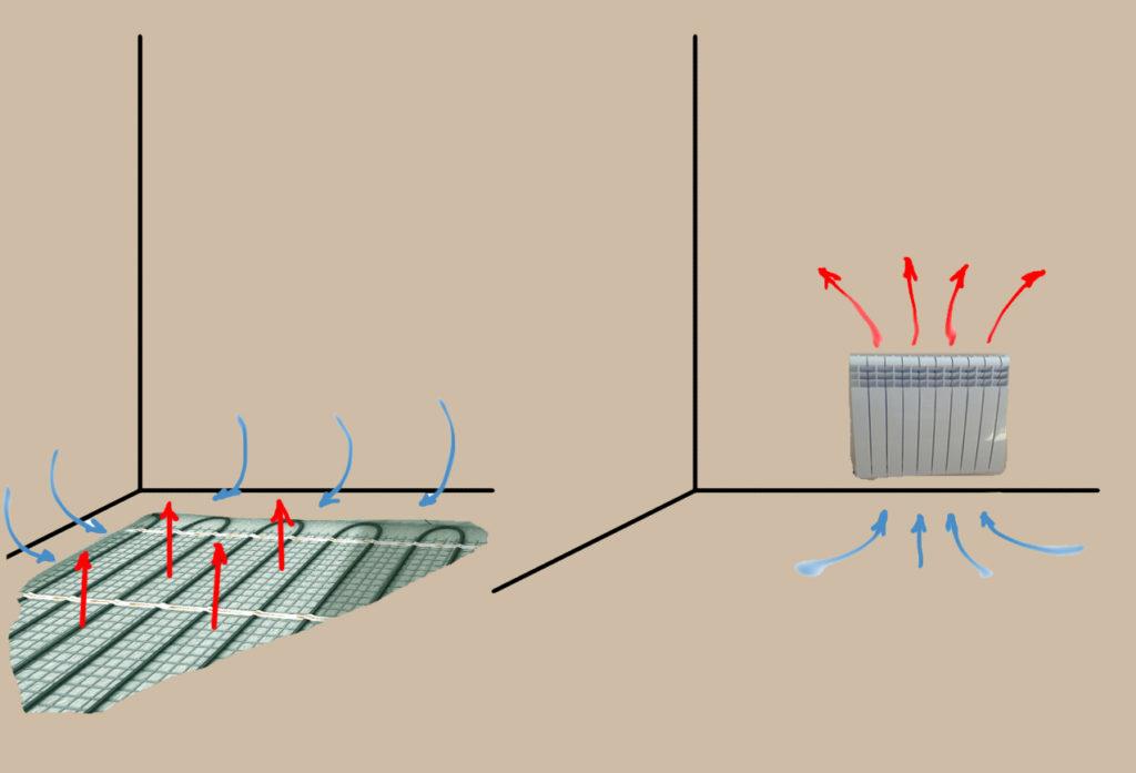 Рис.1 Конвекция воздуха в системе водяной пол и в радиаторной системе