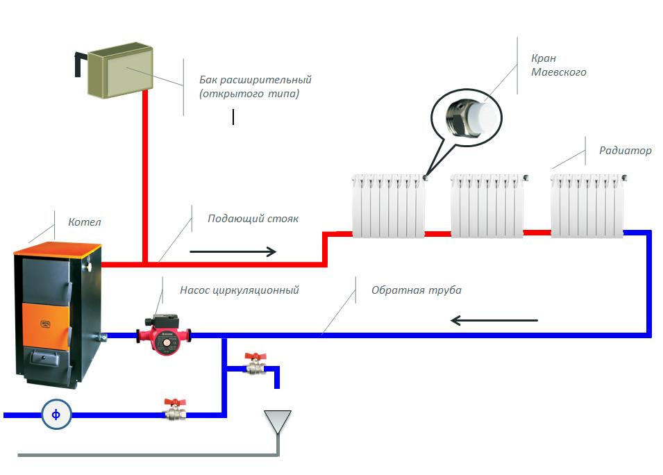 Как правильно сделать систему отопления в своем доме