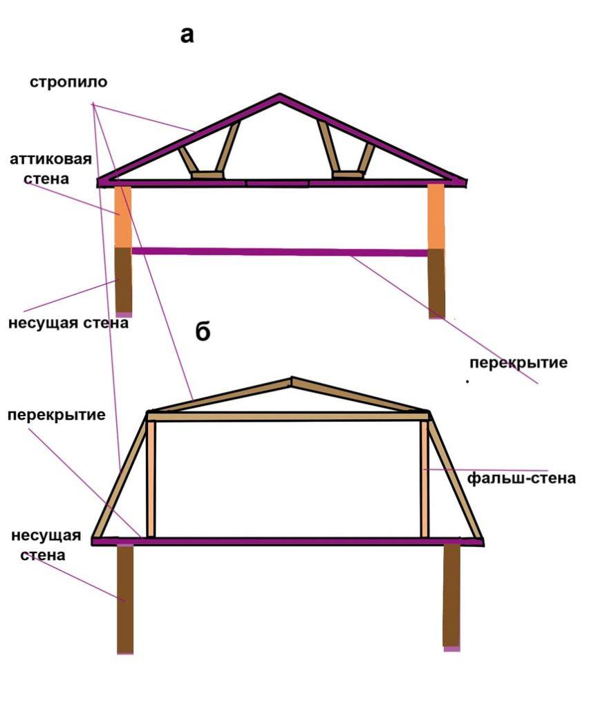 рис.3 Устройство аттиковой и фальш-стены