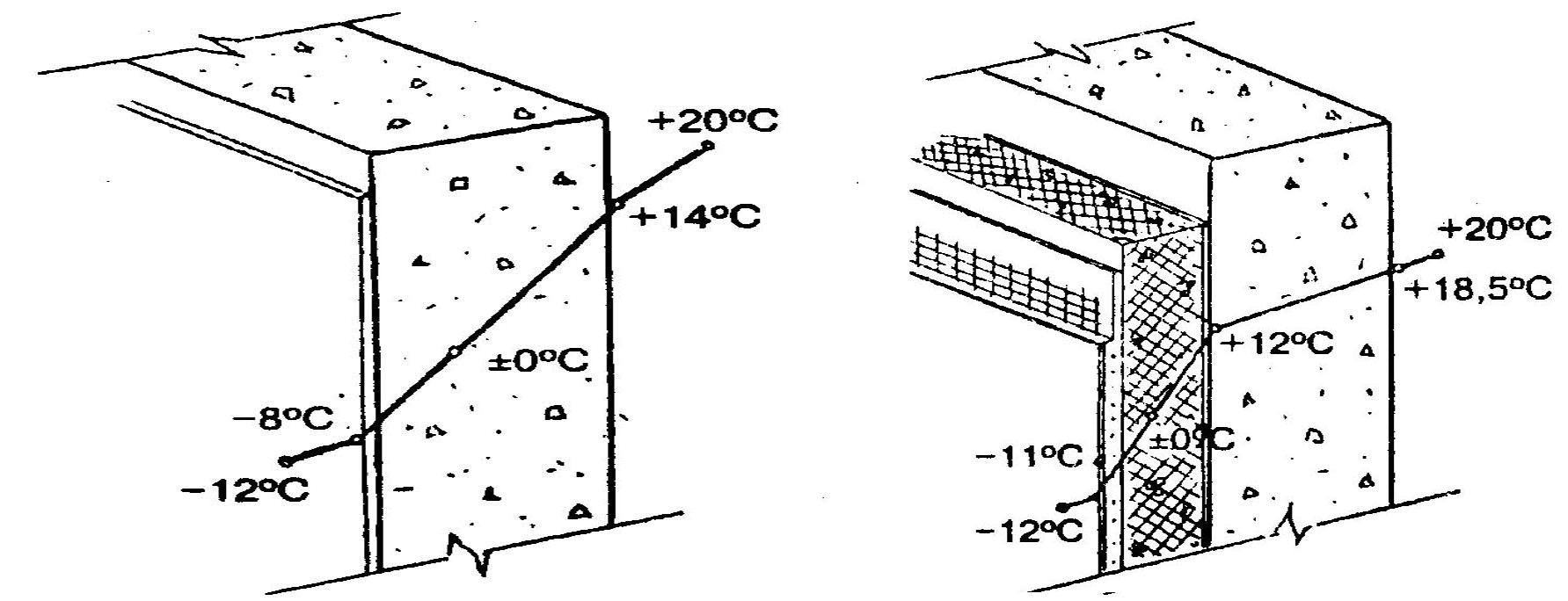 Распределение температуры в толще стены