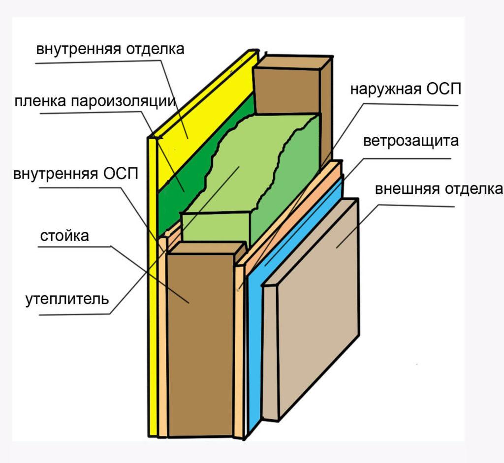 Состав каркасной стены - каркасный пирог