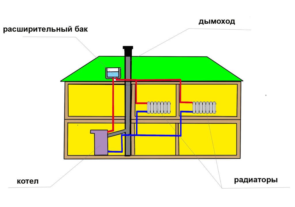 Дымоход в общей схеме дома