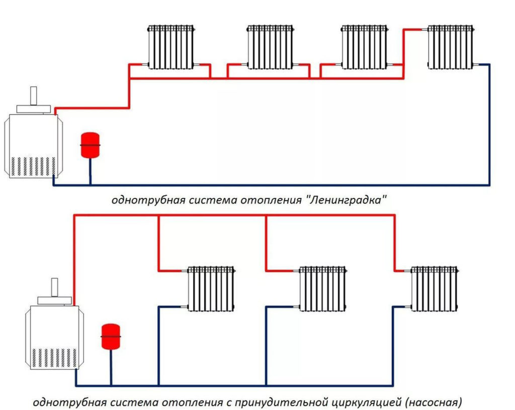 Стандартные схемы соединения радиаторов