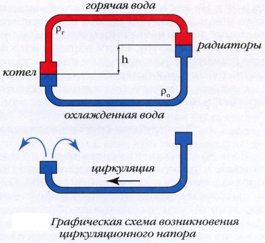 Естественная циркуляция воды в системе