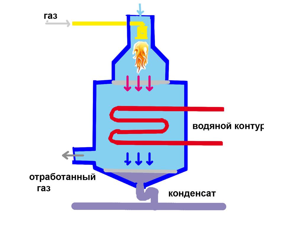 Принцип действия газового водонагревателя