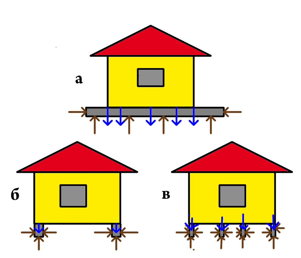 Сопротивление грунта нагрузкам для разных видов фундамента. а - плитный, б - ленточный, в - свайный