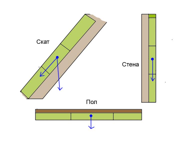 Склонность движения плит утеплителя в разных конструкциях