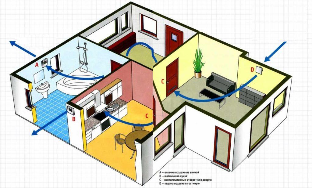 Типичная система вентиляции в доме