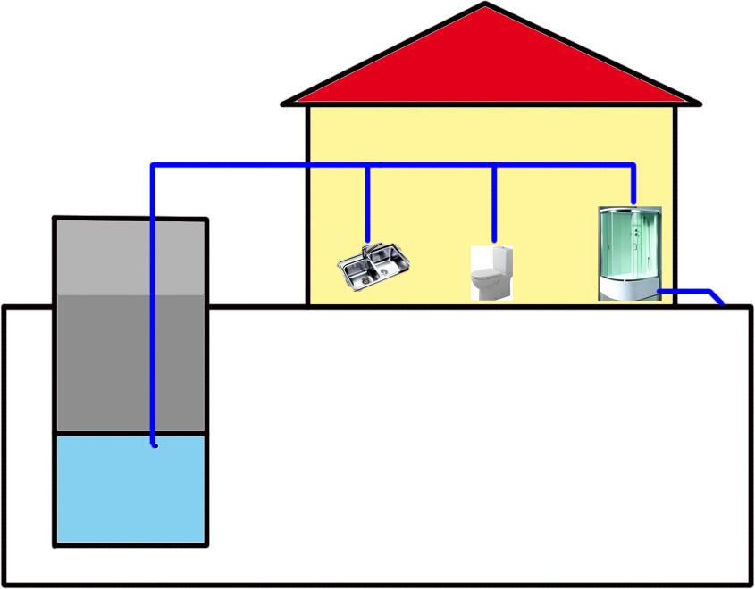 Последовательная схема водопровода