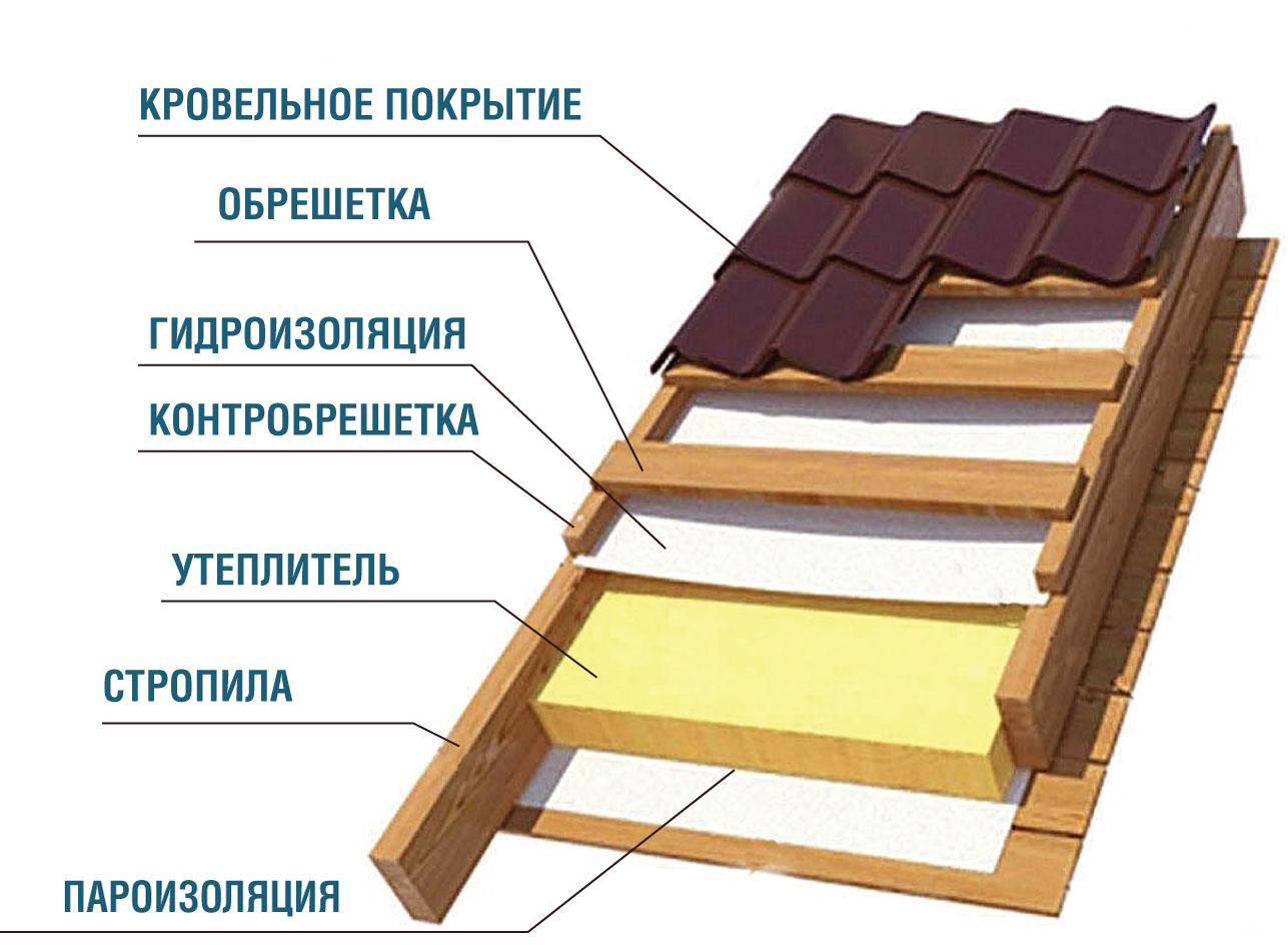 Как сделать теплую крышу из металлочерепицы своими руками