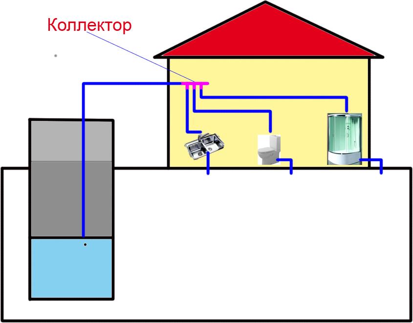 Коллекторное соединение водопровода