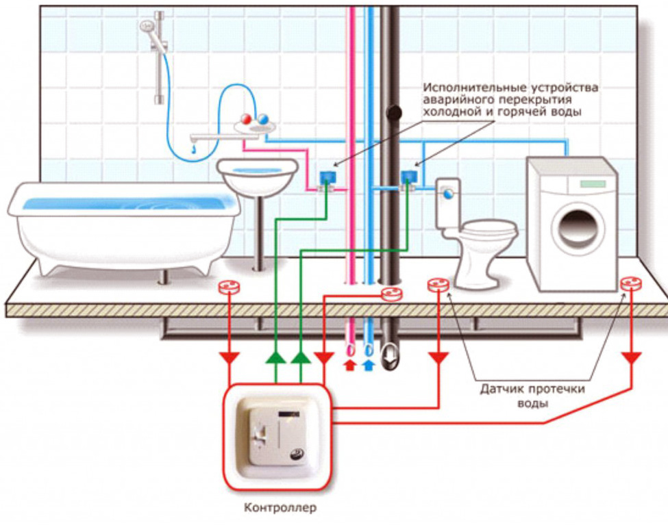 Типовая разводка воды в доме