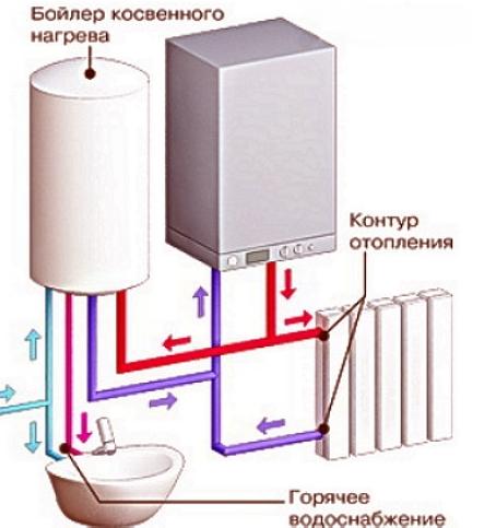 Бойлер в двухконтрной системе отопления и ГВС
