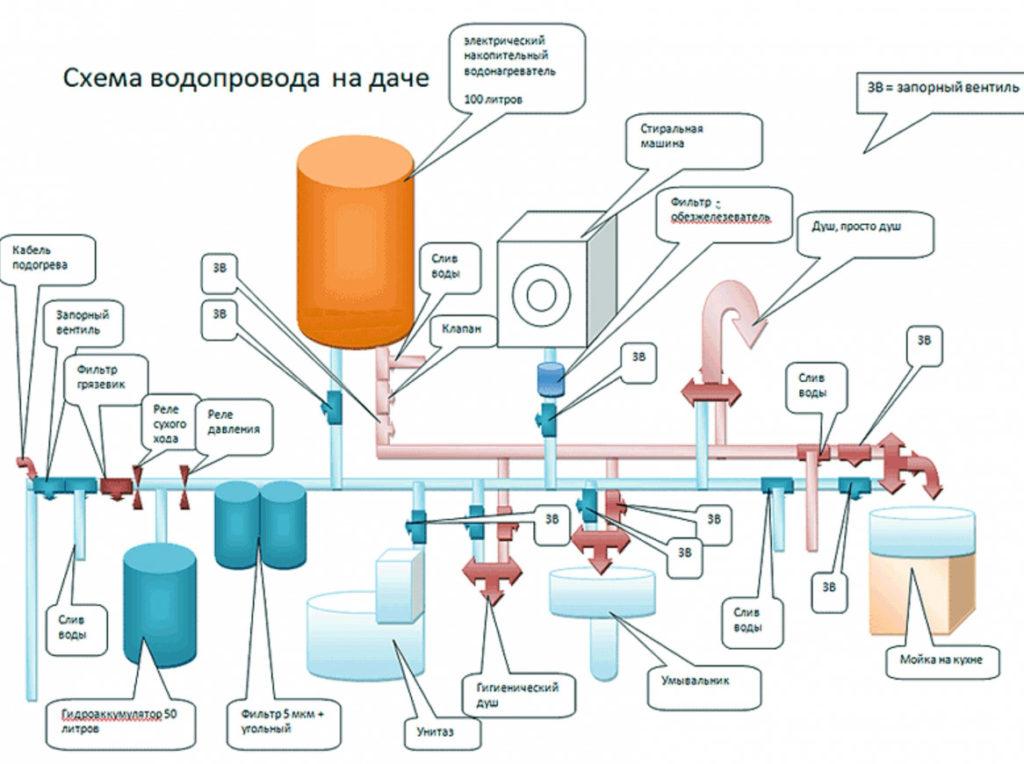 Типовая схема водопровода