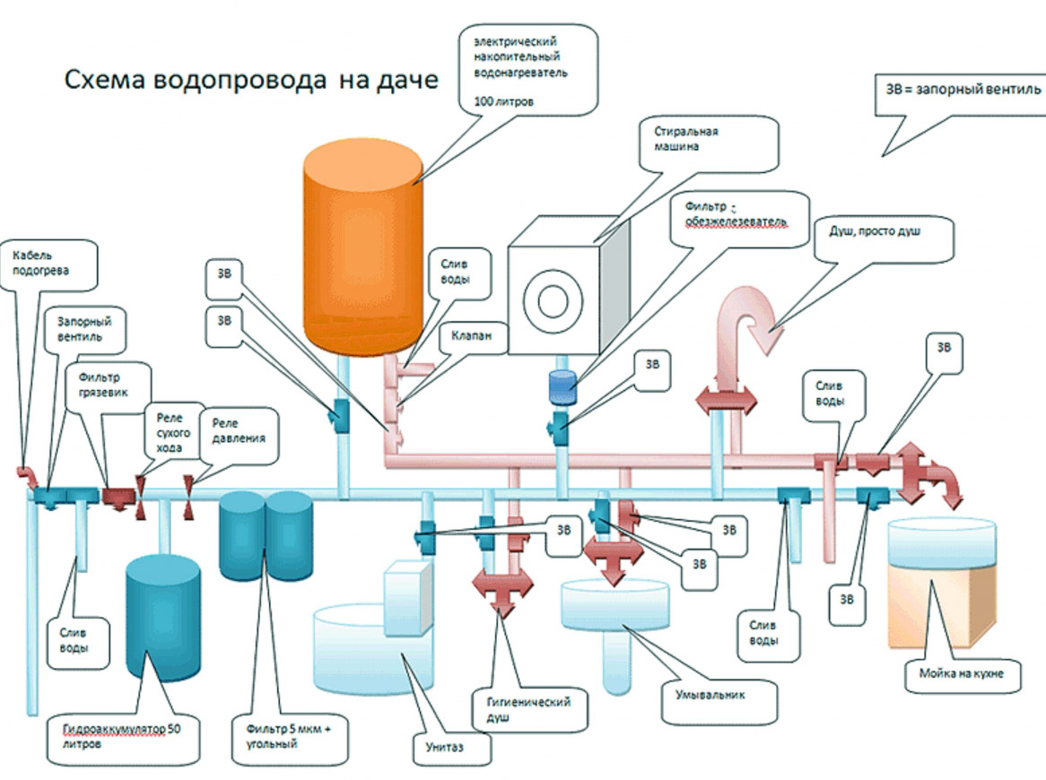 Как сделать водопровод из колодца на даче или в частном доме 41