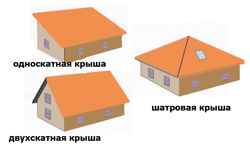 Виды системы крыш