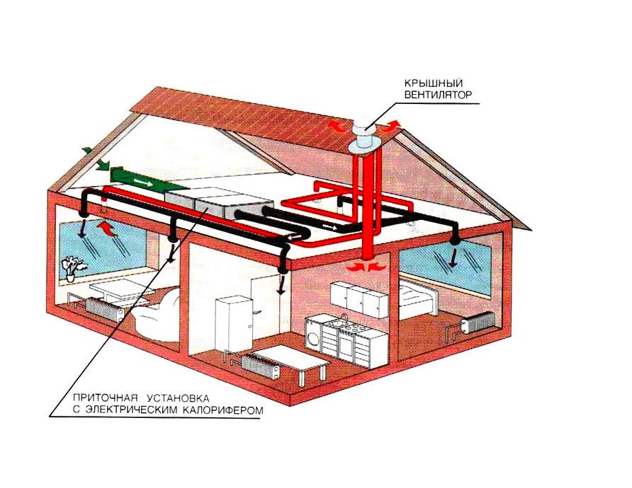 Рекуператор в системе отопления
