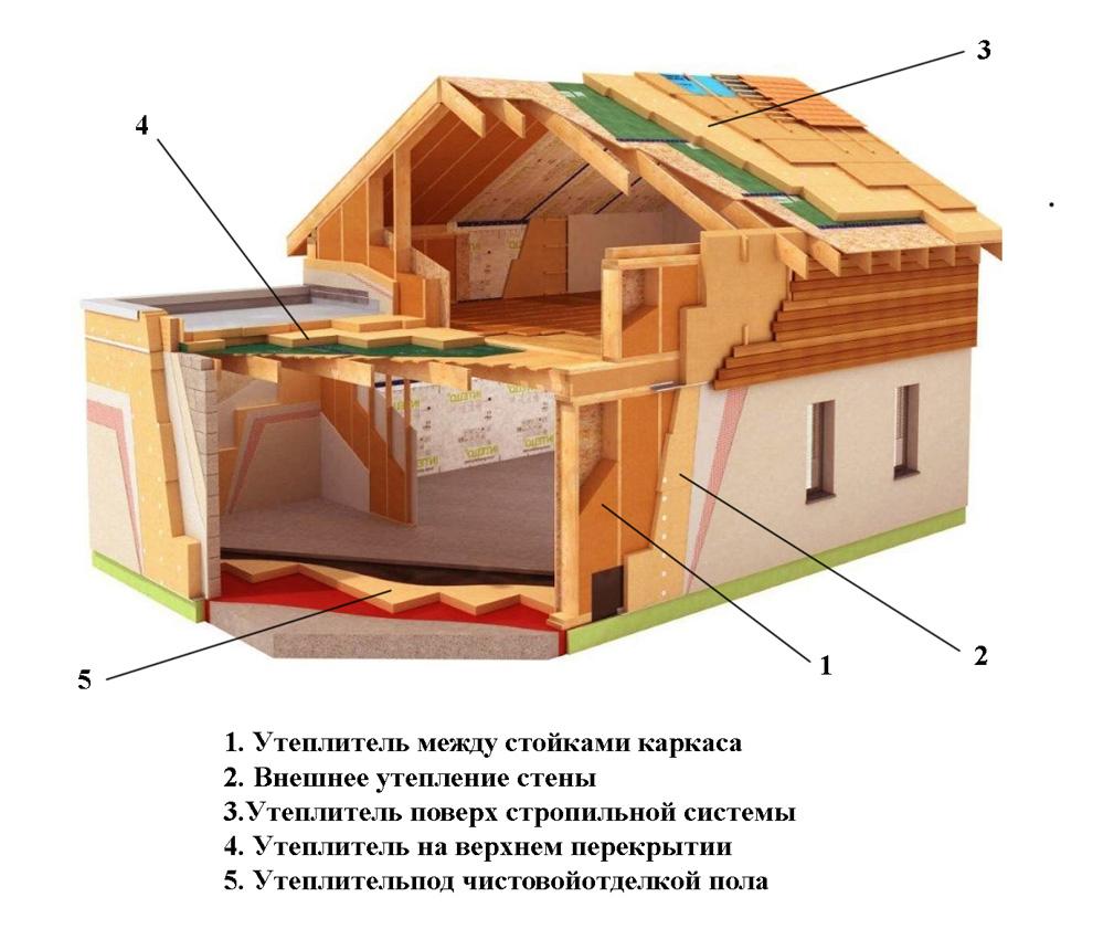 Элементы каркасного дома, требующие утепления