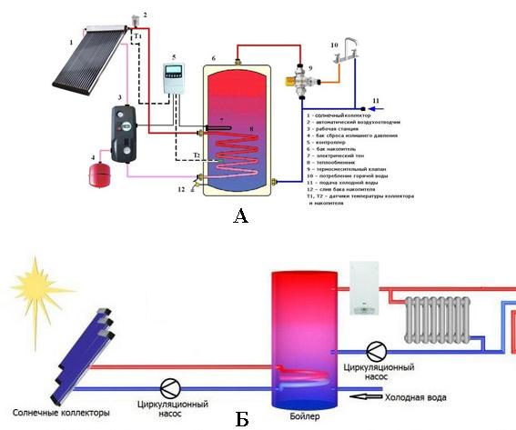 Система с догревом (А) и закрытая система отопления (Б)