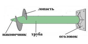 Основные элементы винтовой сваи