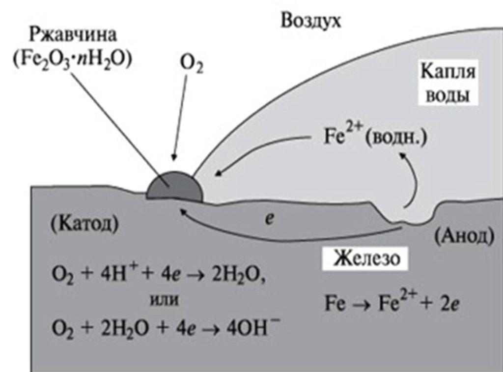 Схематическое отображение процесса коррозии металла